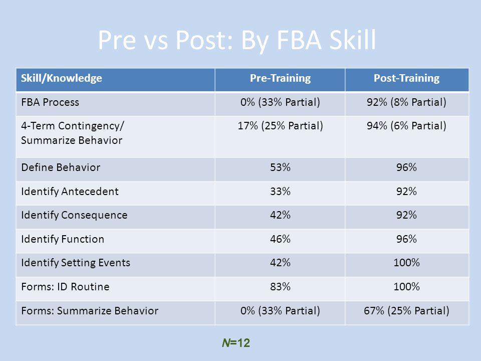 Pre vs Post: By FBA Skill