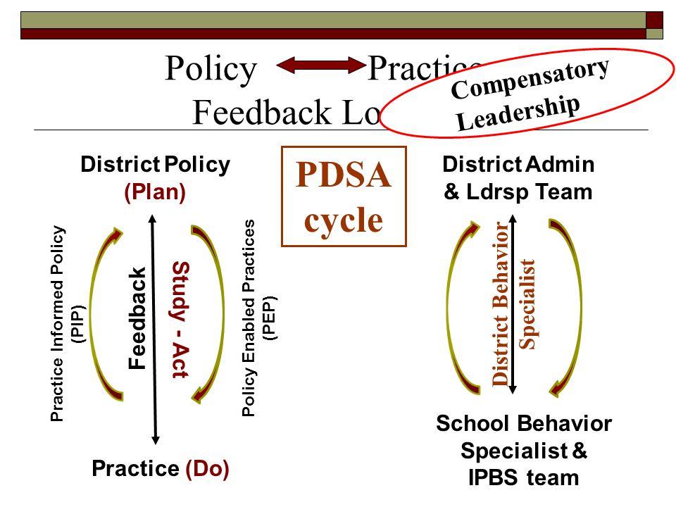 Policy Practice Feedback Loops