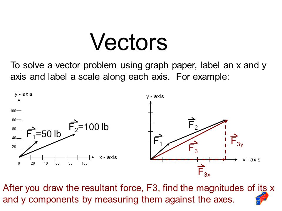 Vectors To solve a vector problem using graph paper, label an x and y axis and label a scale along each axis. For example: