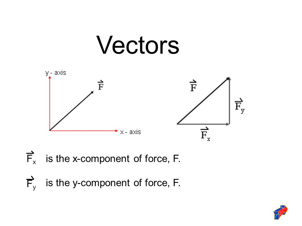 Vectors Fx is the x-component of force, F.