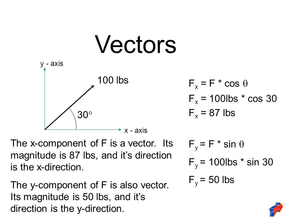 Vectors 100 lbs Fx = F * cos  Fx = 100lbs * cos 30 Fx = 87 lbs