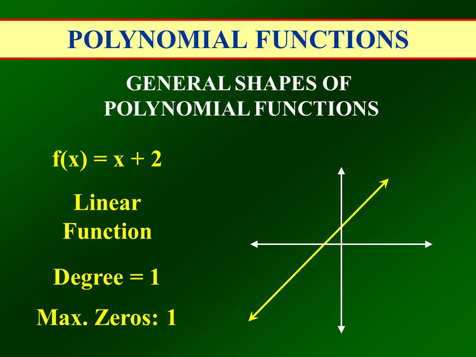 POLYNOMIAL FUNCTIONS f(x) = x + 2 Linear Function Degree = 1