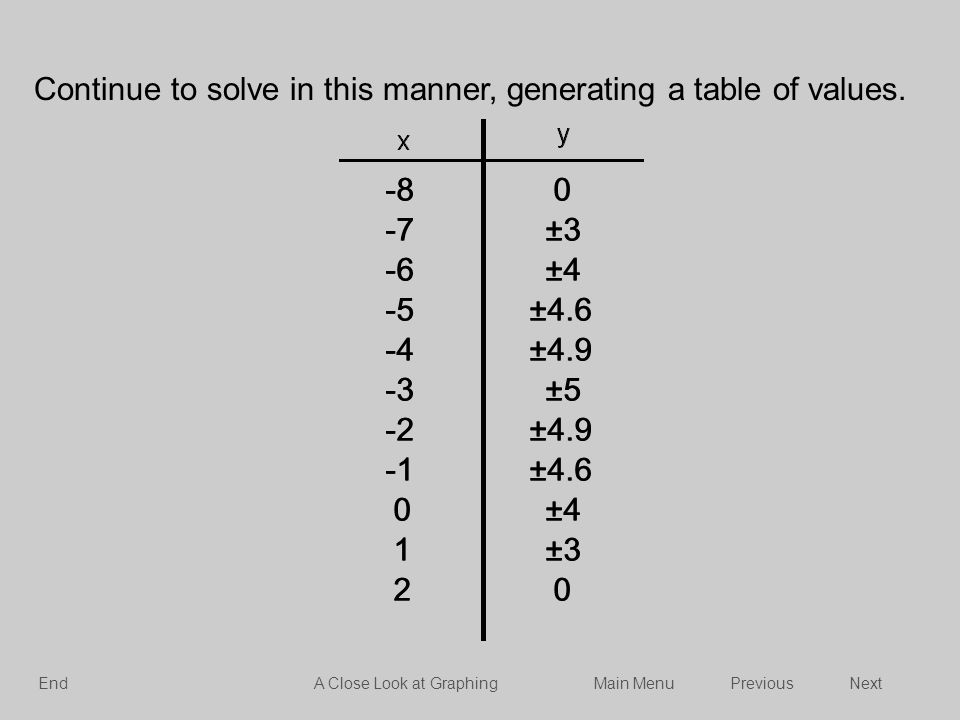 Continue to solve in this manner, generating a table of values.
