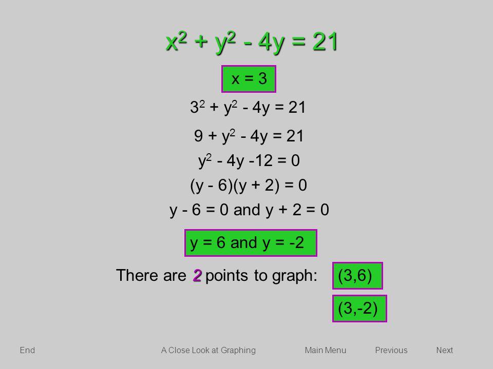 x2 + y2 - 4y = 21 x = 3. 32 + y2 - 4y = 21. 9 + y2 - 4y = 21. y2 - 4y -12 = 0. (y - 6)(y + 2) = 0.
