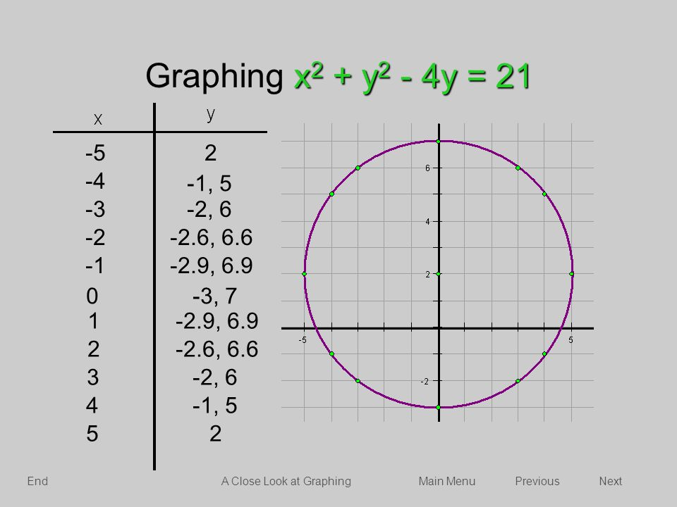 Graphing x2 + y2 - 4y = 21 -3, 7. 3. -2, 6. 4. -1, 5. 5. 2. 1. -2.9, 6.9. -2.6, 6.6. -5. -4.