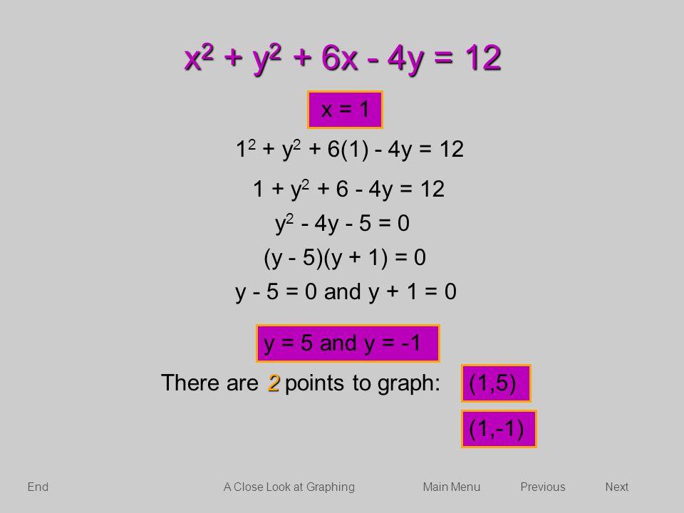 x2 + y2 + 6x - 4y = 12 x = 1. 12 + y2 + 6(1) - 4y = 12. 1 + y2 + 6 - 4y = 12. y2 - 4y - 5 = 0. (y - 5)(y + 1) = 0.