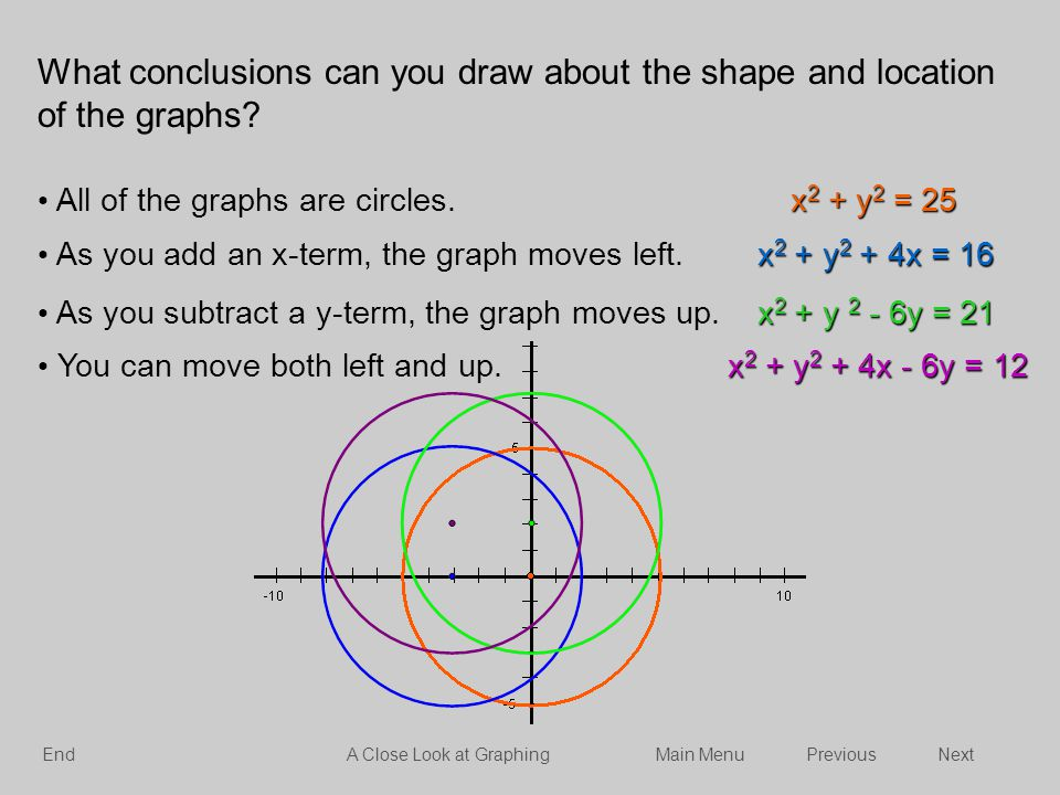 What conclusions can you draw about the shape and location of the graphs