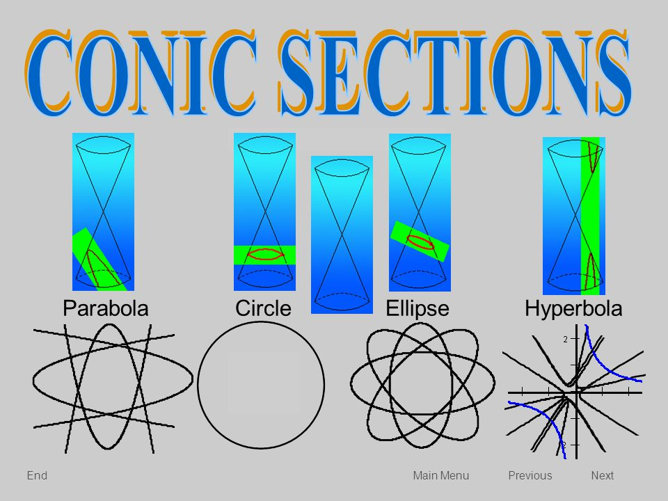 CONIC SECTIONS Quadratic Relations Parabola Circle Ellipse Hyperbola