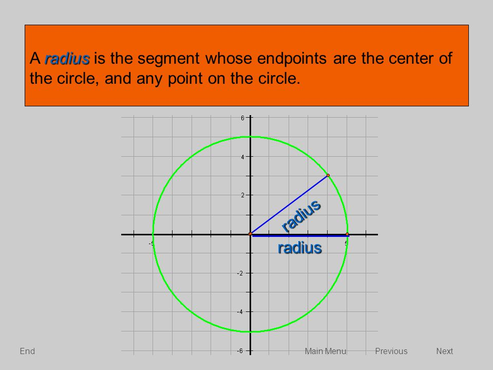 A radius is the segment whose endpoints are the center of the circle, and any point on the circle.