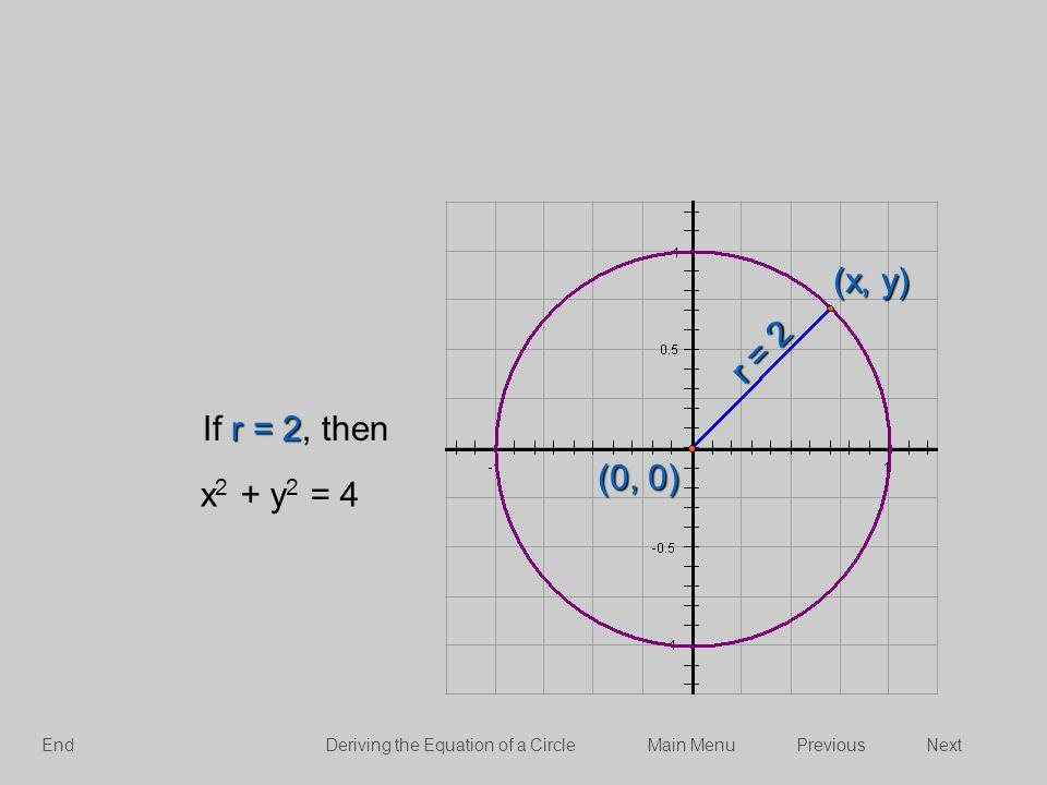 (x, y) r = 2 If r = 2, then (0, 0) x2 + y2 = 4 End