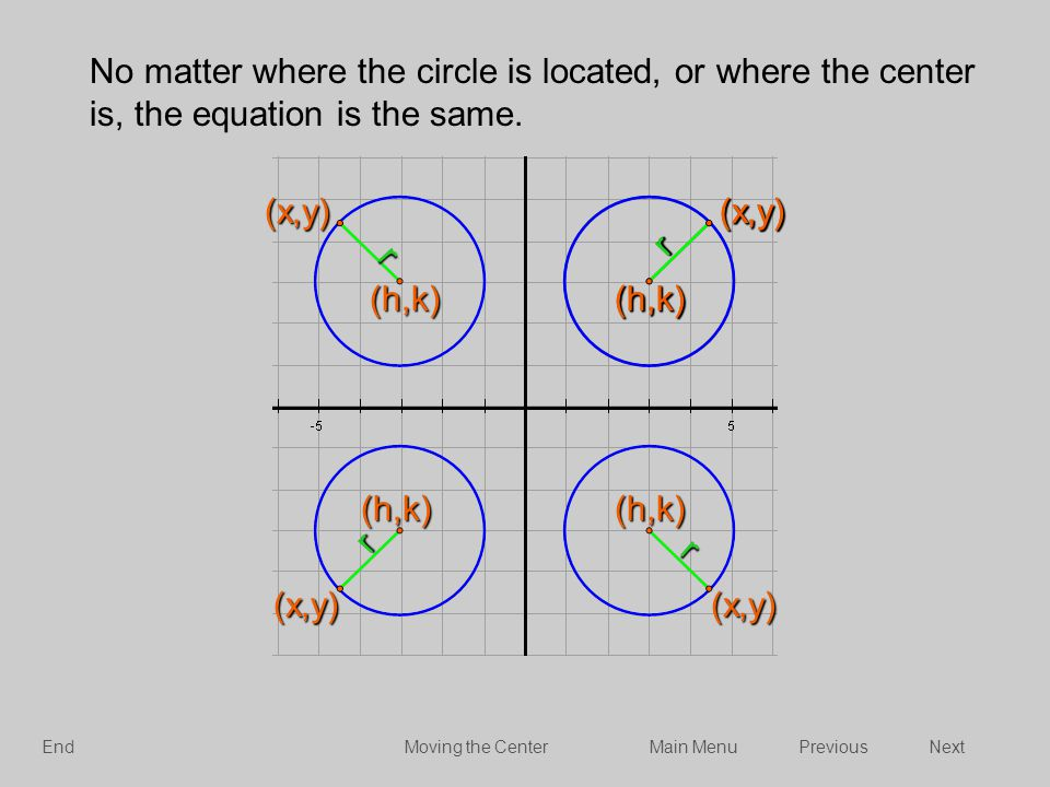 No matter where the circle is located, or where the center is, the equation is the same.