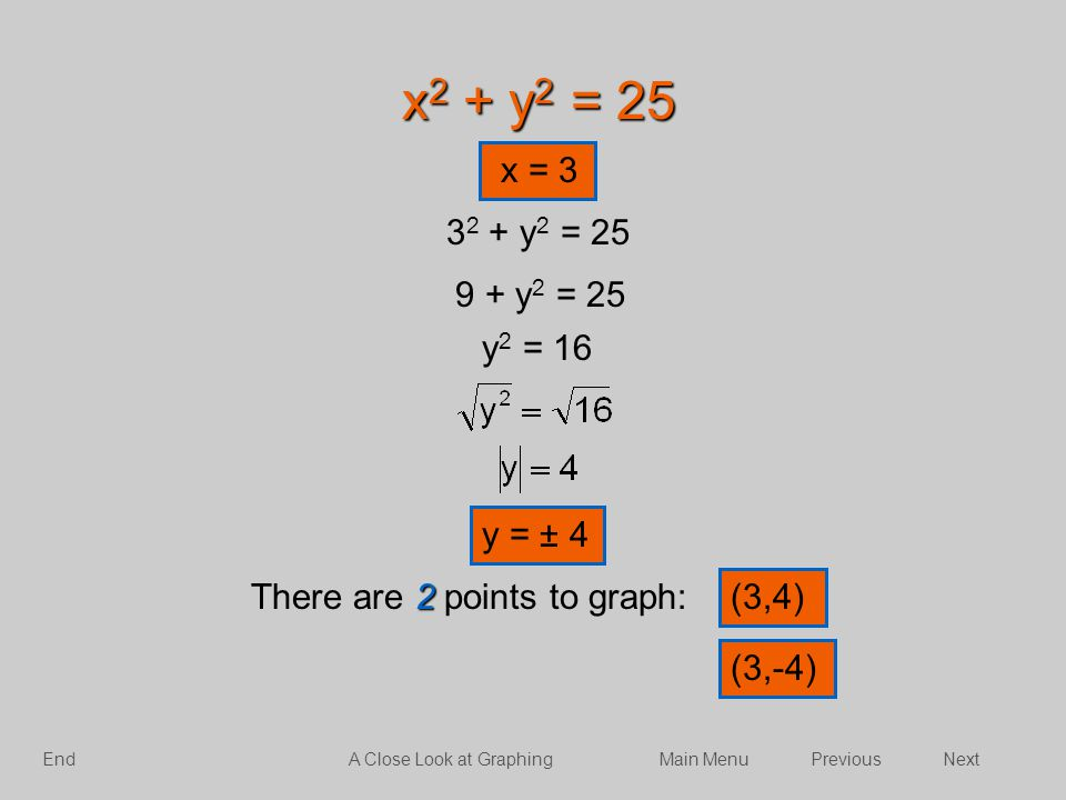 x2 + y2 = 25 x = 3. 32 + y2 = 25. 9 + y2 = 25. y2 = 16. y = ± 4. There are 2 points to graph: (3,4)