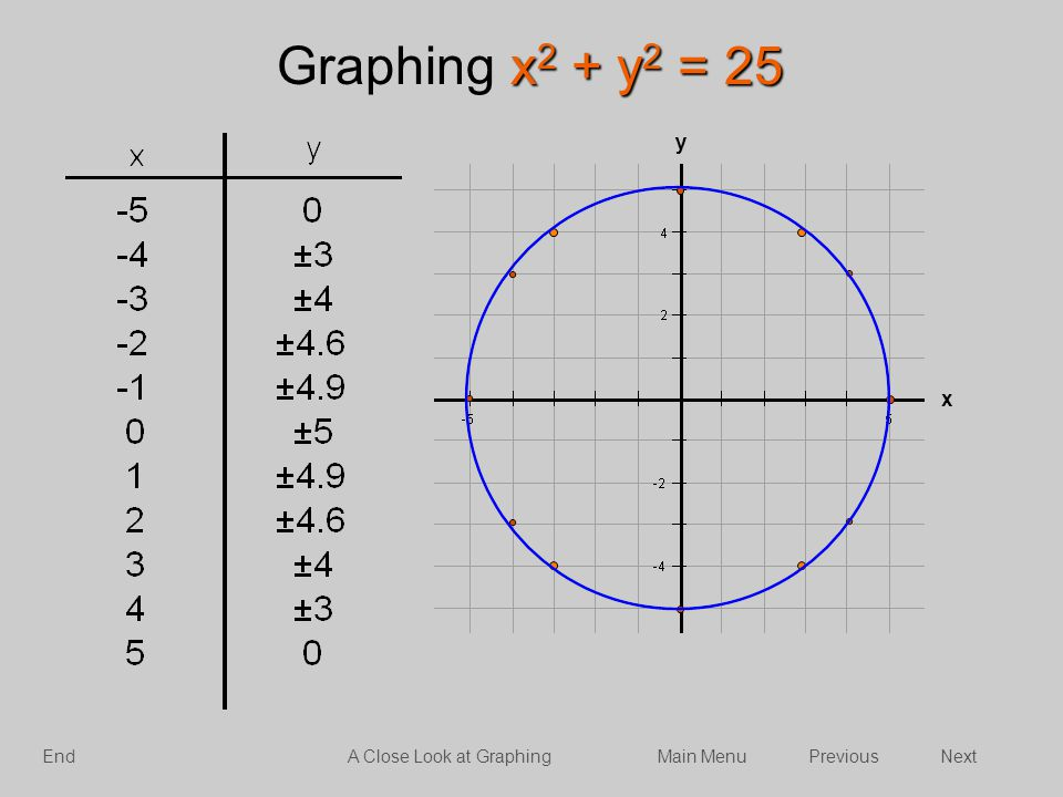 Graphing x2 + y2 = 25 y x End A Close Look at Graphing Main Menu
