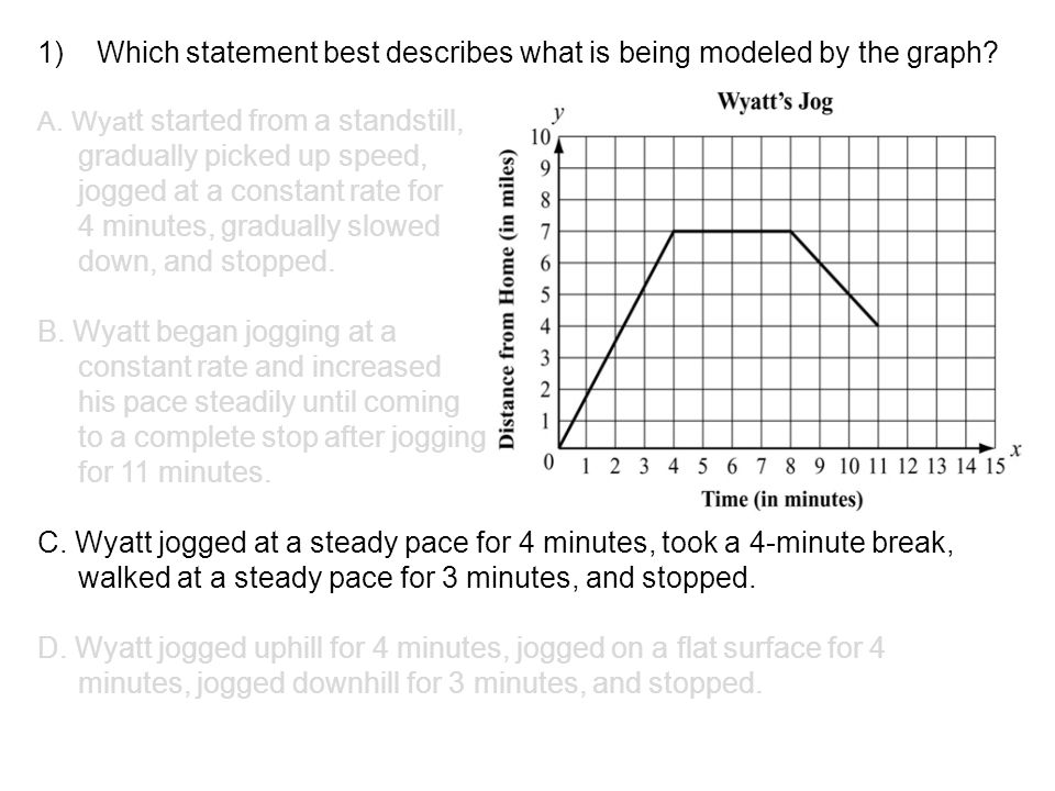 Which statement best describes what is being modeled by the graph