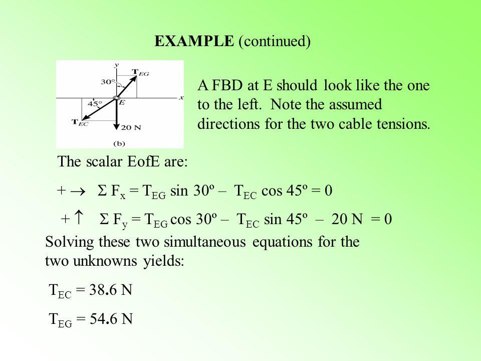 +   Fx = TEG sin 30º – TEC cos 45º = 0