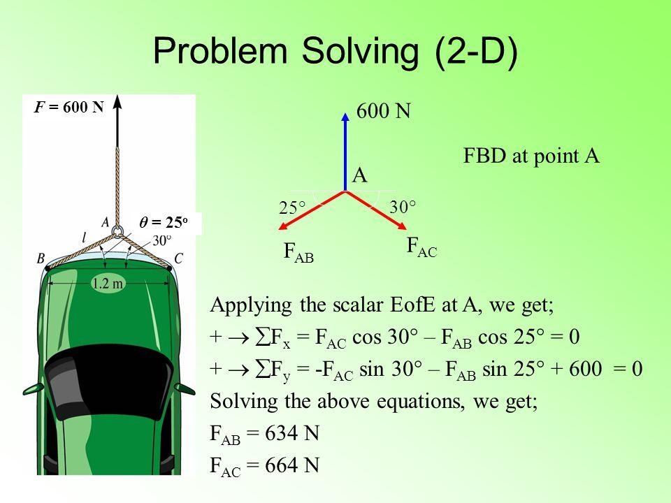 Problem Solving (2-D) 600 N FBD at point A A FAC FAB