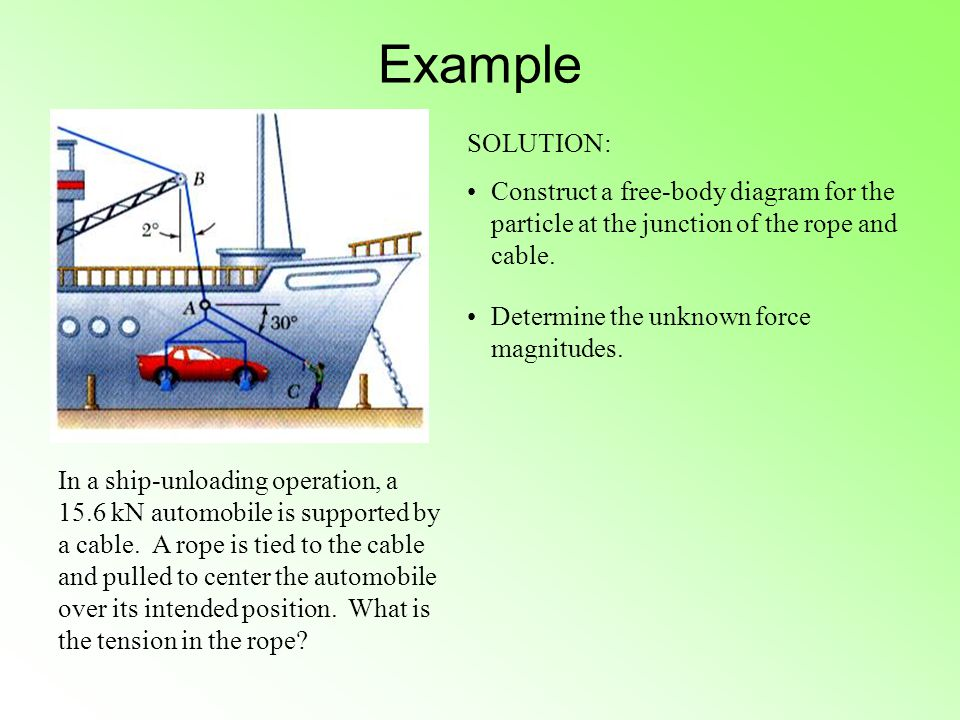 Example SOLUTION: Construct a free-body diagram for the particle at the junction of the rope and cable.