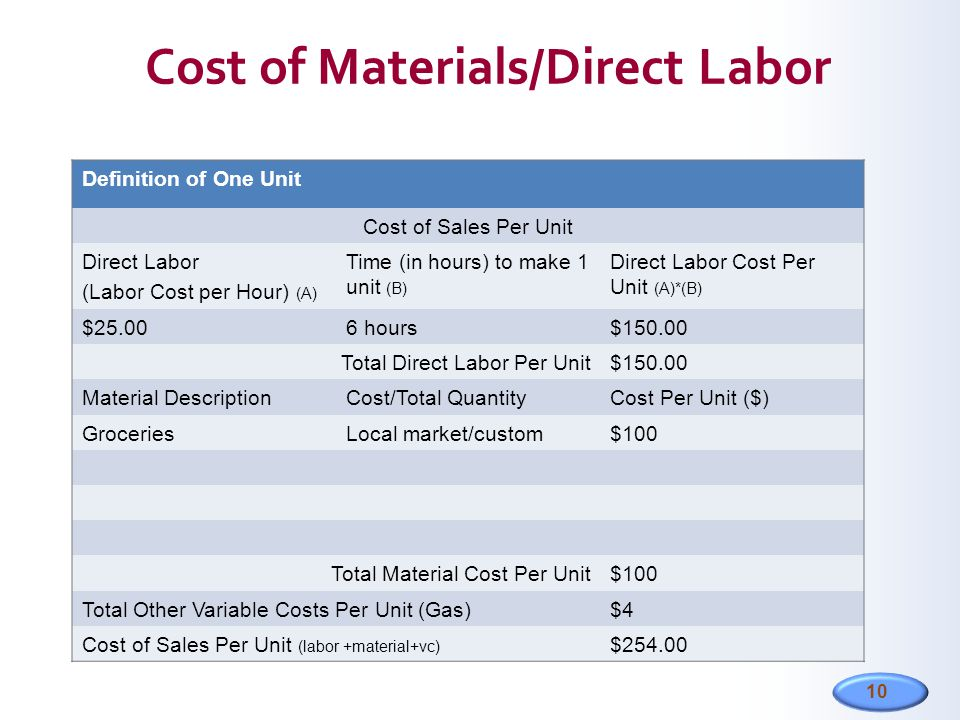 Cost of Materials/Direct Labor