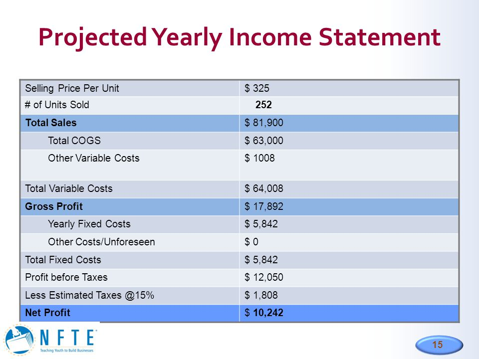 Projected Yearly Income Statement
