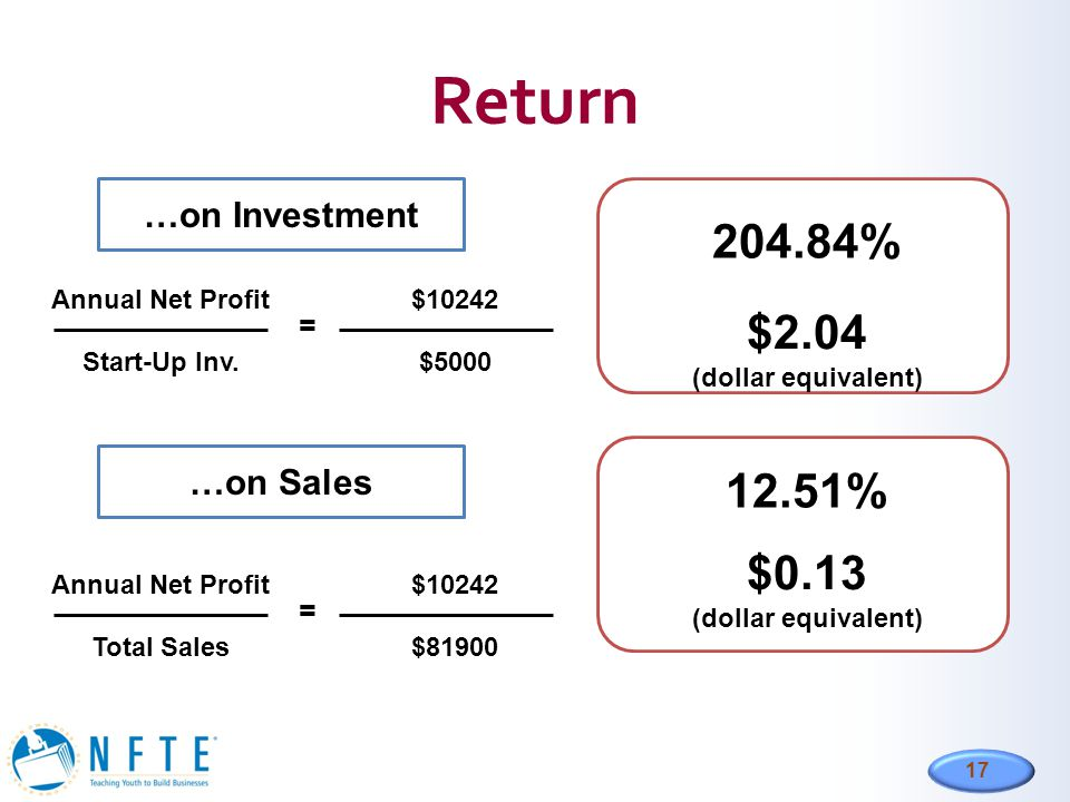 Return 204.84% $2.04 12.51% $0.13 …on Investment …on Sales = =