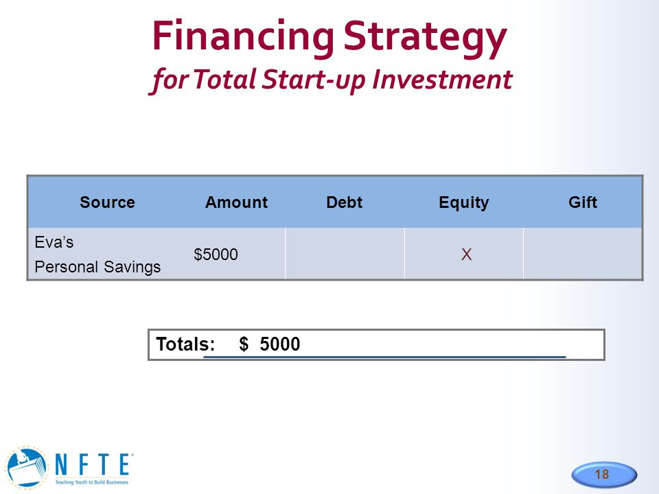 Financing Strategy for Total Start-up Investment
