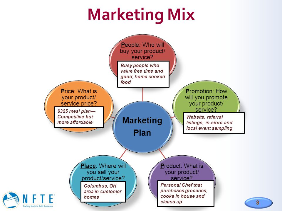 Marketing Mix Marketing Plan