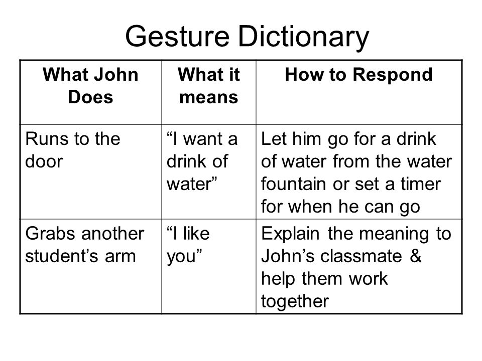 Gesture Dictionary What John Does What it means How to Respond