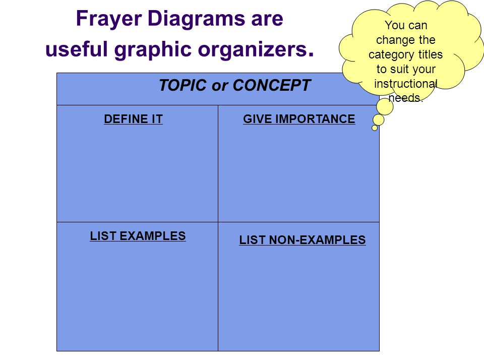 Frayer Diagrams are useful graphic organizers.