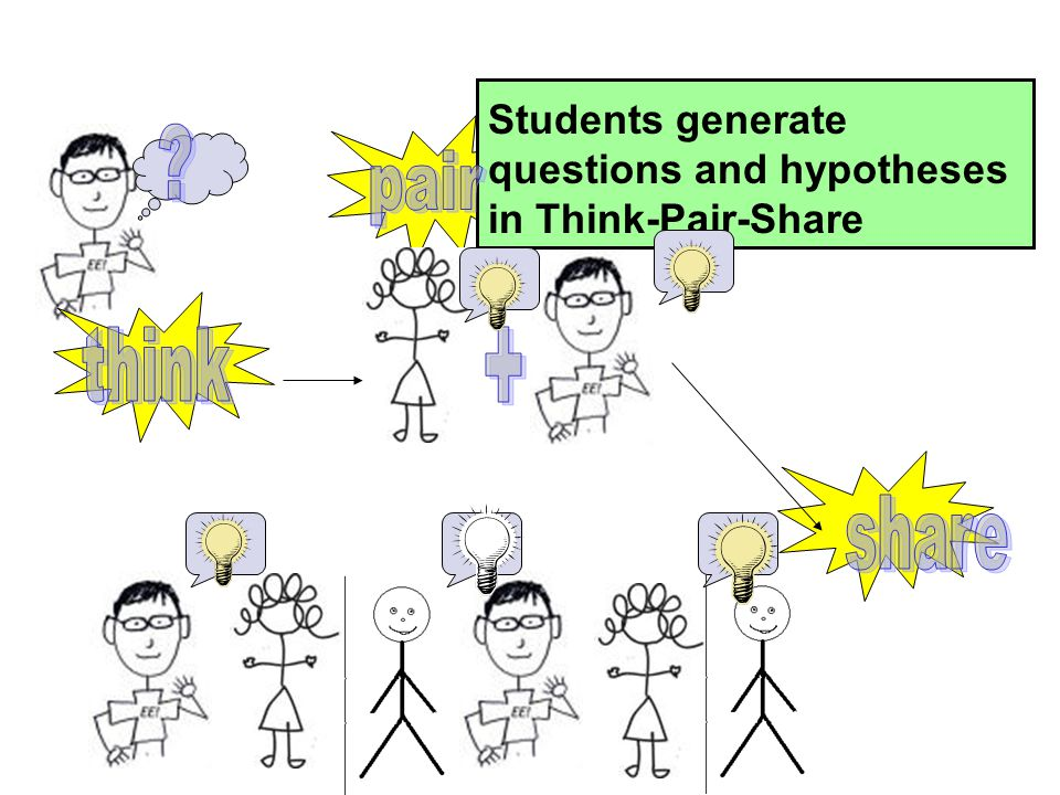 Students generate questions and hypotheses in Think-Pair-Share