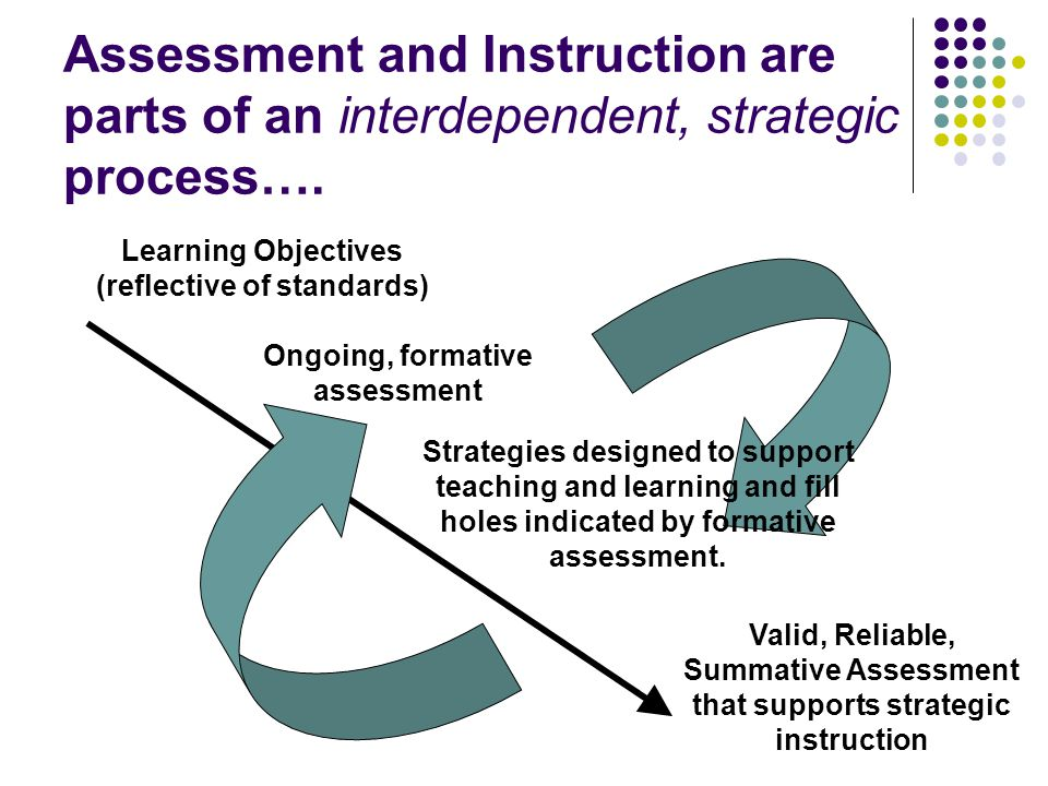 Assessment and Instruction are parts of an interdependent, strategic process….
