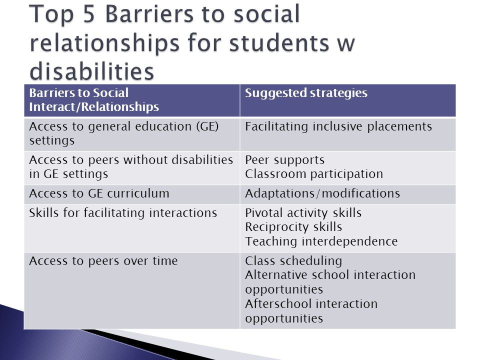 Top 5 Barriers to social relationships for students w disabilities