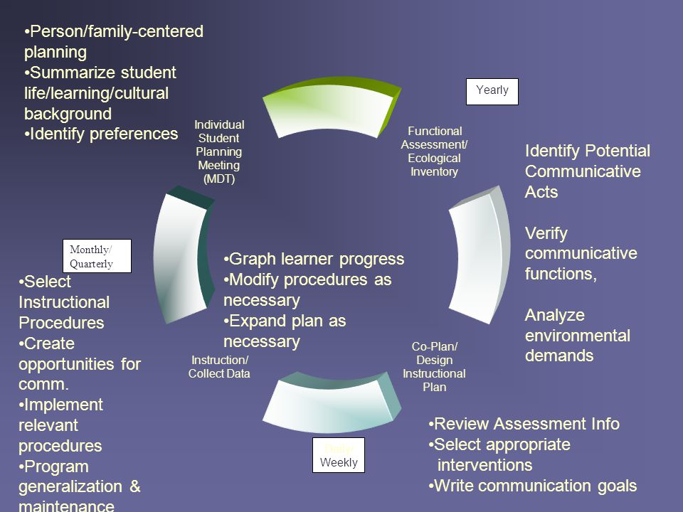 Person/family-centered planning