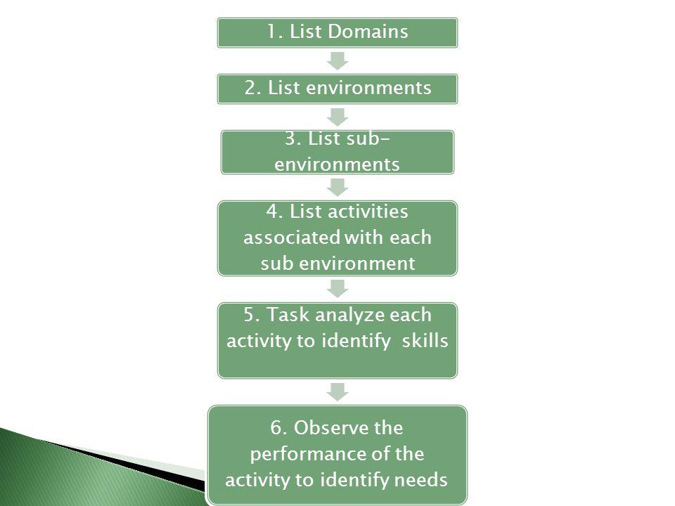 3. List sub-environments