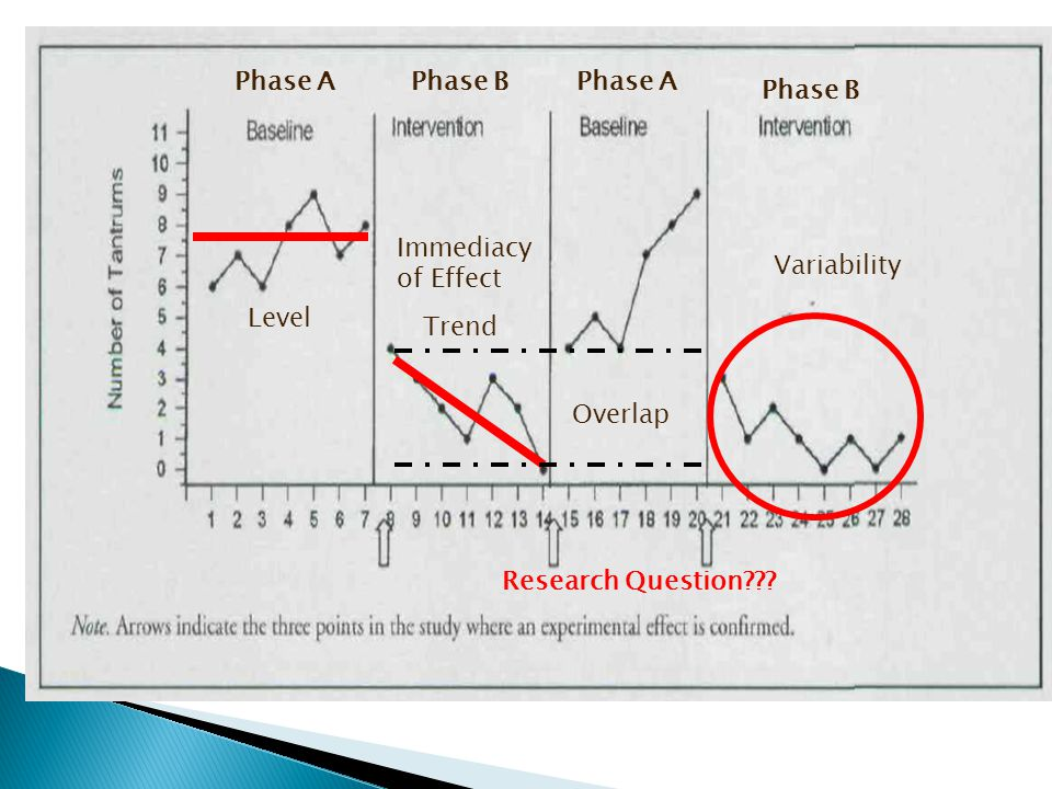 Phase A Phase B. Phase A. Phase B. Immediacy of Effect.