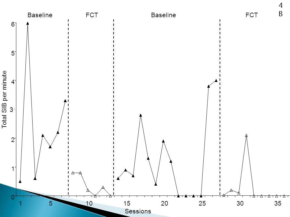 4B Baseline FCT Baseline FCT 6 5 4 Total SIB per minute 3 2 1 1 5 10