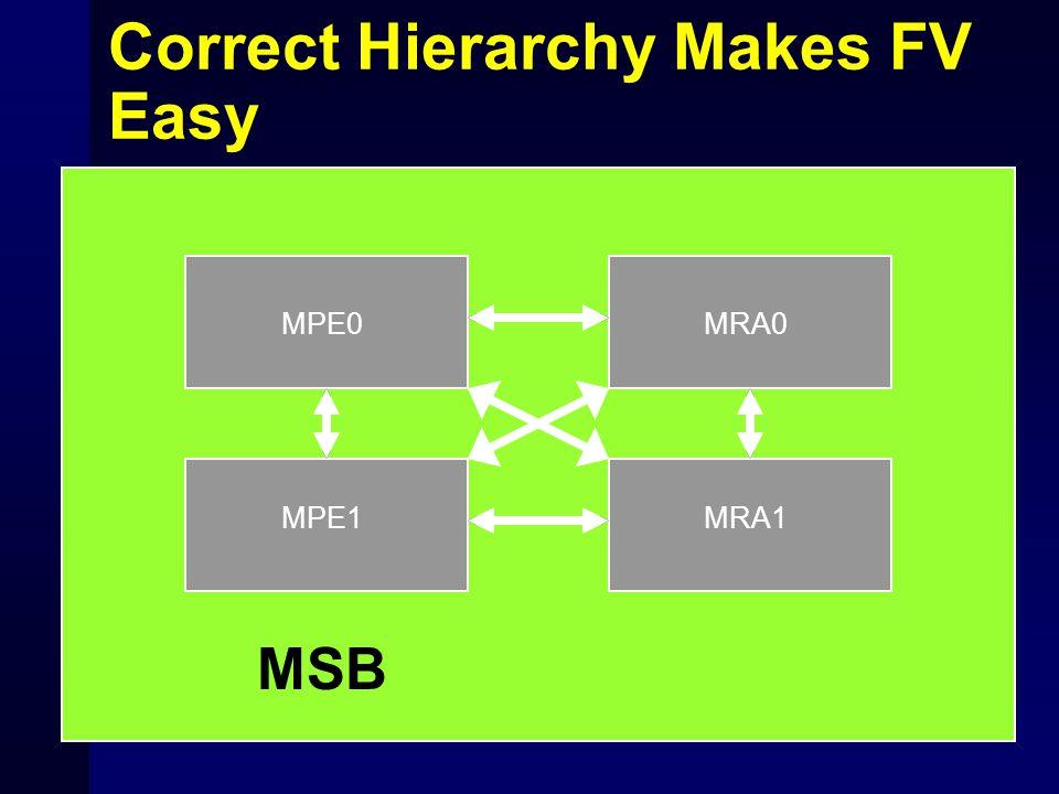 Correct Hierarchy Makes FV Easy