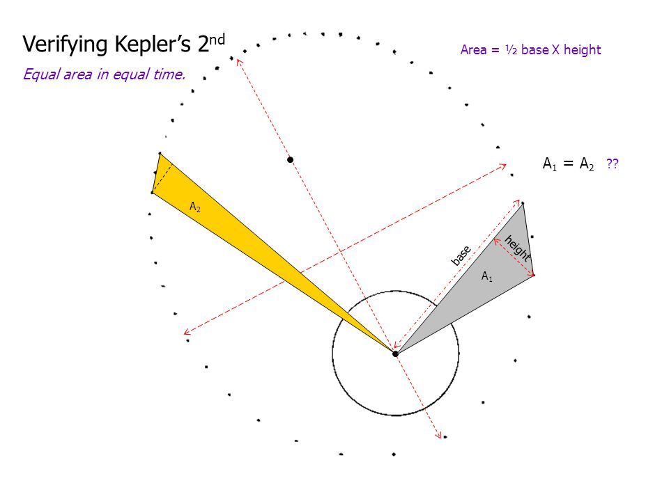 Verifying Kepler's 2nd Equal area in equal time. A1 = A2
