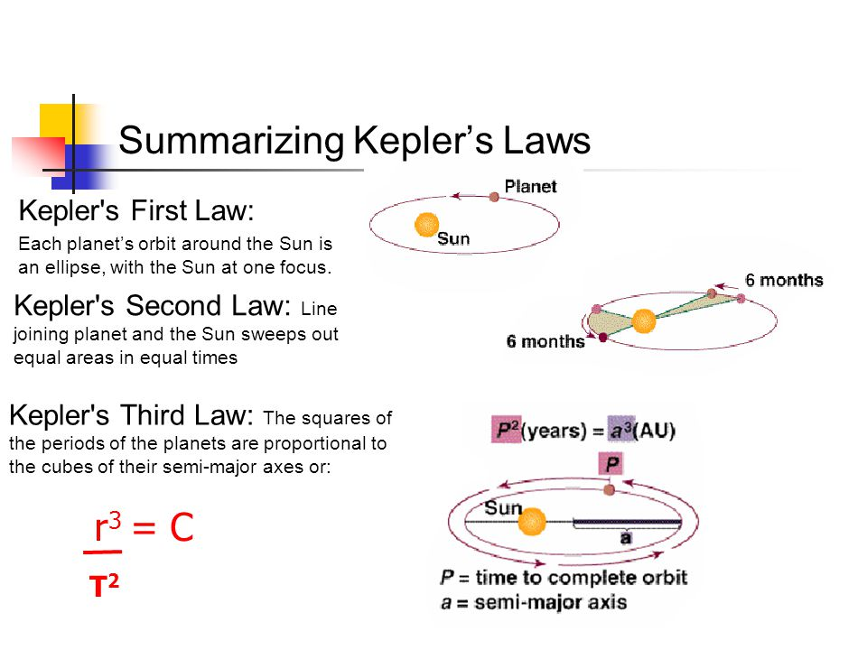 Summarizing Kepler's Laws