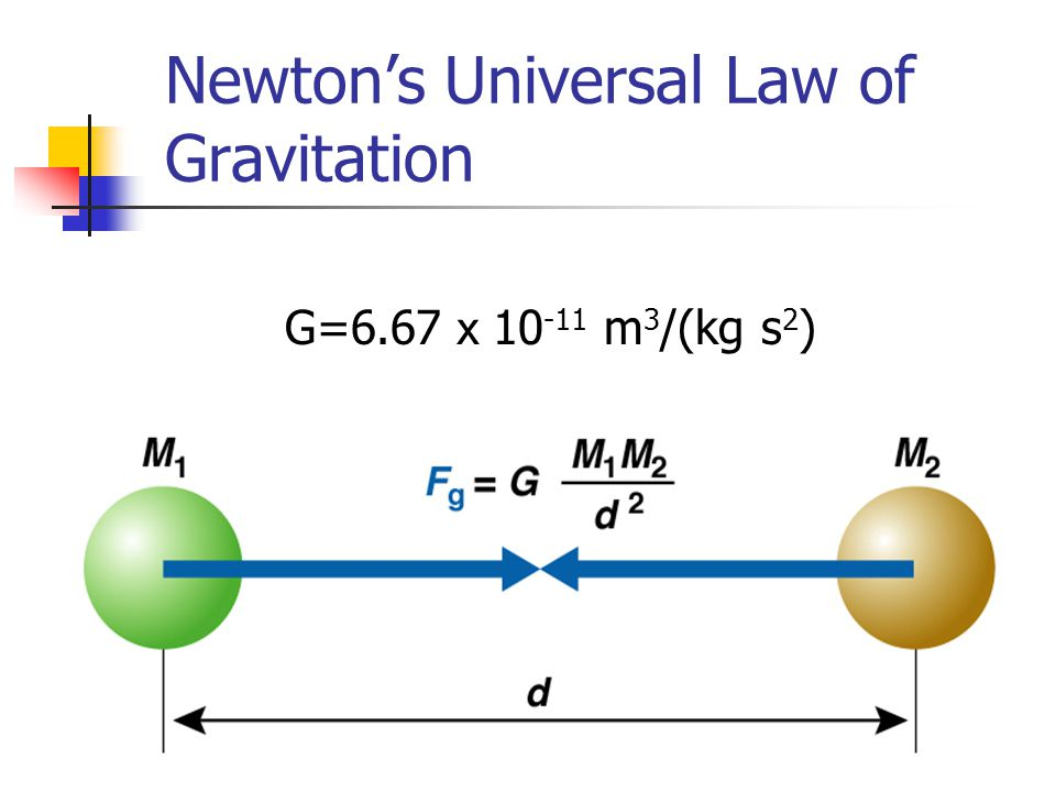 Newton's Universal Law of Gravitation