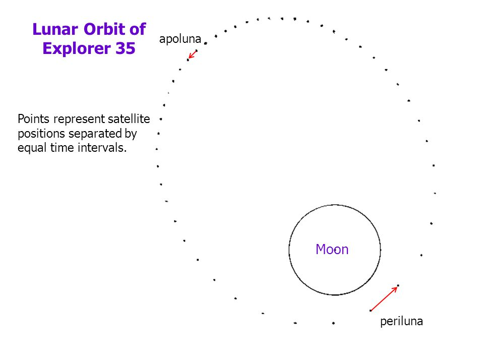 Lunar Orbit of Explorer 35