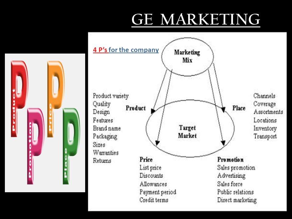 GE MARKETING 444444$4 4 P's for the company