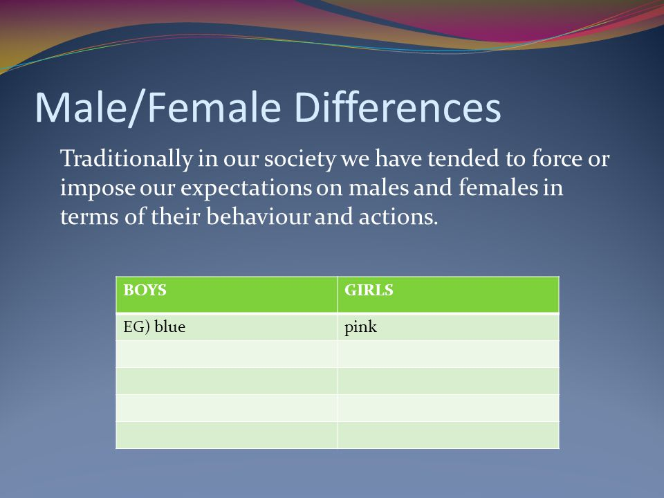 Male/Female Differences