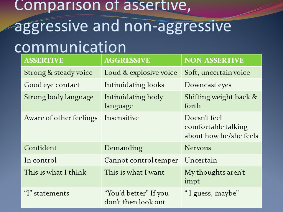 Comparison of assertive, aggressive and non-aggressive communication