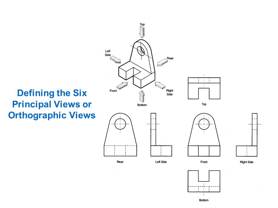 Defining the Six Principal Views or Orthographic Views