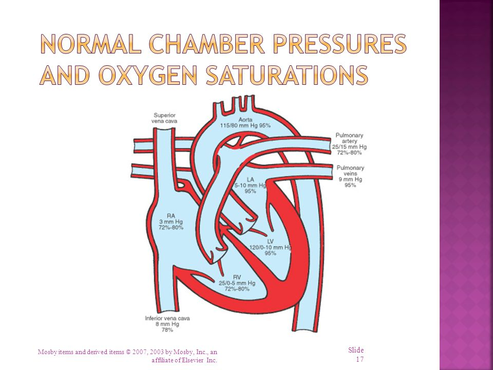 Normal Chamber Pressures and Oxygen Saturations