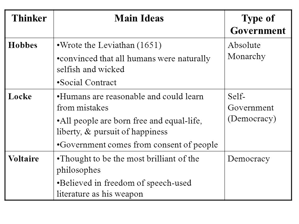Thinker Main Ideas Type of Government