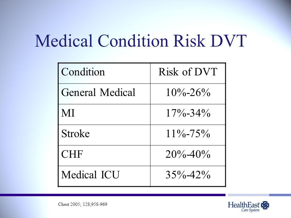 Medical Condition Risk DVT