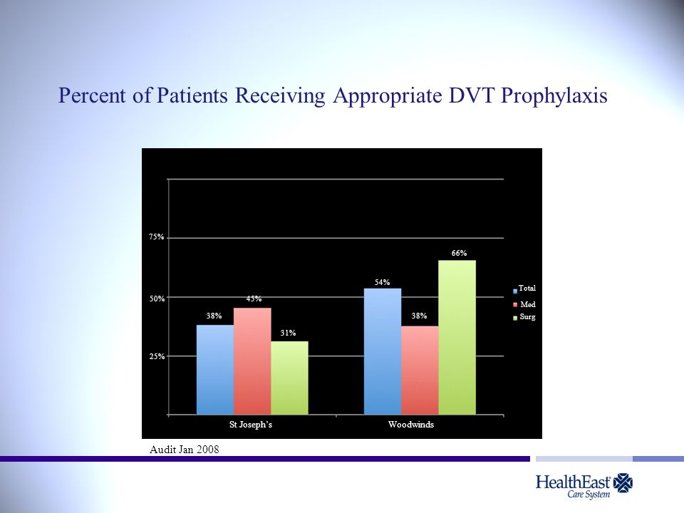 Percent of Patients Receiving Appropriate DVT Prophylaxis
