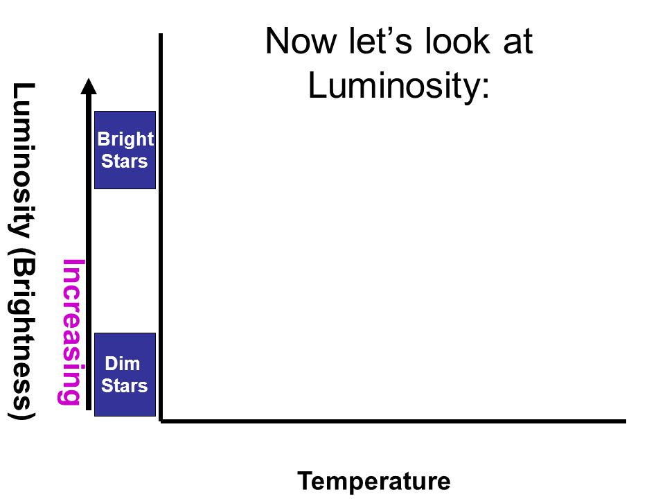 Now let's look at Luminosity: