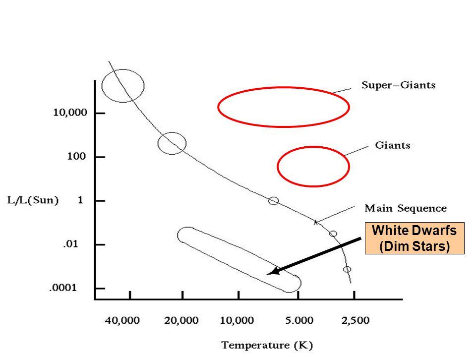 White Dwarfs (Dim Stars)